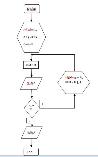 flowchart membuat kalkulator sederhana ask mr bear