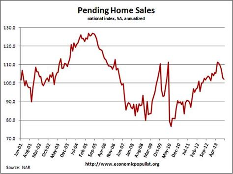 pending homes sales point to the economic