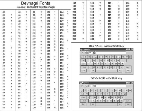 keyboard layout for krishna font 12 best type hindi font shortcut kruti dev 010 images on
