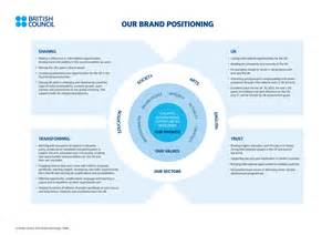 strategy statement template a brand positioning statement template brand strategy