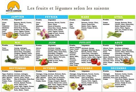 Calendrier Pratique Calendrier Pratique Des Fruits Et L 233 Gumes De Saison C