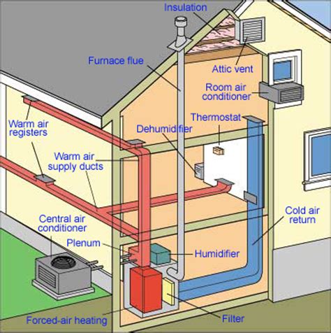 home ac system diagram how central heating works