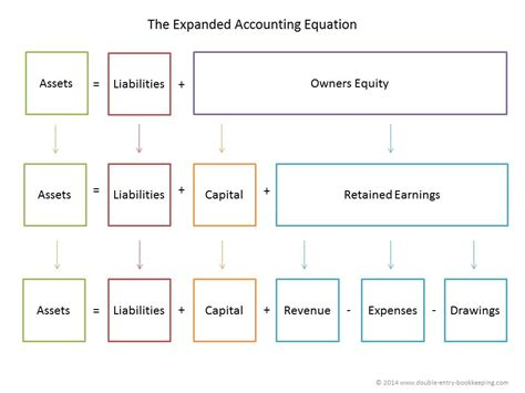 accounting equation template basic accounting equation template basic accounting how