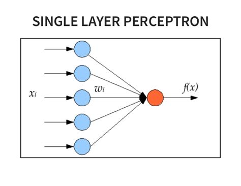 pattern classification using multilayer perceptron neural networks spark mllib deep learning