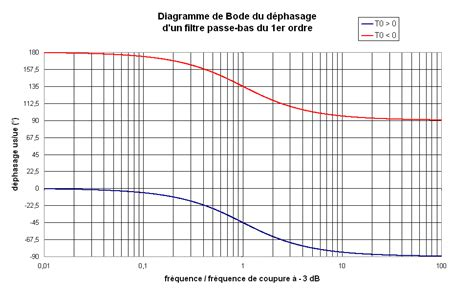 diagramme de bode filtre passe haut premier ordre 9 diagramme de bode du gain d un filtre passe bas du