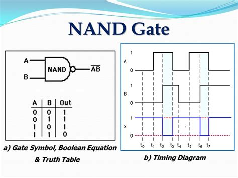 timing diagrams for logic gates chapter 1 introduction to digital logic ppt