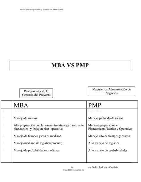 Ms Leadership Vs Mba by Separata Msproject