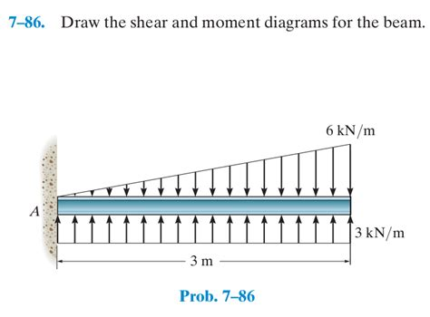 draw the shear and moment diagrams for the beam civil engineering archive november 23 2015 chegg