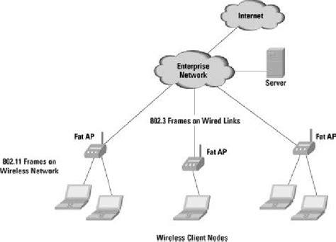Autonomous Wlan Network Architecture Download Scientific