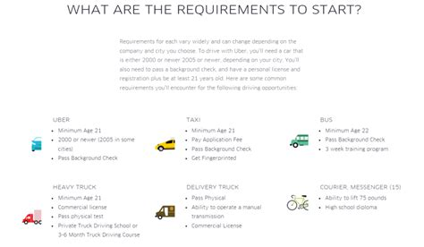 Uber Driver Background Check Requirements Uber Driver Requirements 101