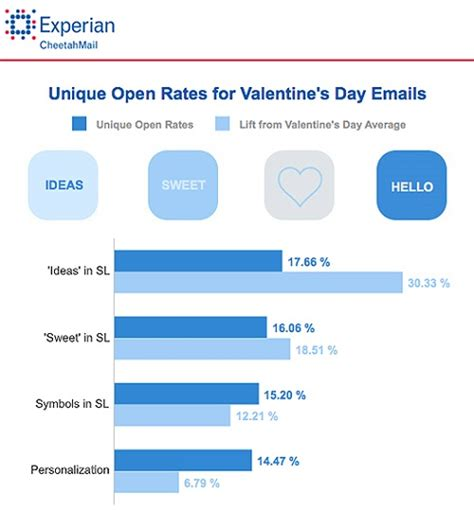 S Day Caign Valentines Day Email Subject Lines 28 Images
