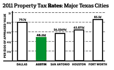 list of award taxes from major cities in europe so you return from low tax countries milevalue 2011 property taxes major texas cities news the austin chronicle