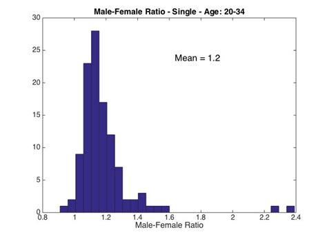 ratio men to women 2015 the ratio of single men to women in cape town bruce s