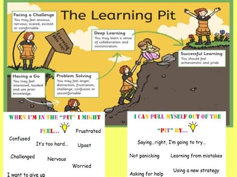 Learning The Secrets Of Resources 3 by Growth Mindset And Learning Pit Introduction Lesson By