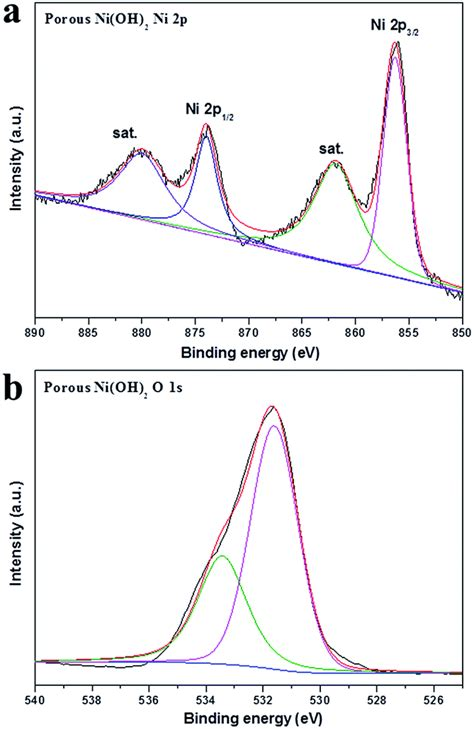 xrd pattern of niooh electrochemical fabrication of ni oh 2 ni 3d porous