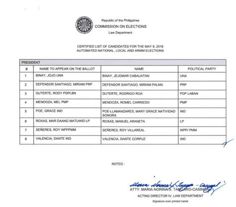 presidential election candidates list kandidato pa rin poe duterte makes it to comelec s