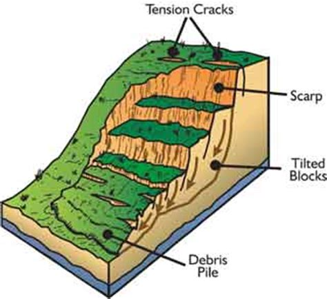 Landscape Scale Definition An Exle Of A General Landslide Sibc