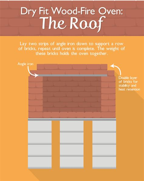 how to build a backyard pizza oven build a backyard pizza oven fix