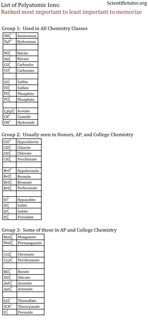 Polyatomic Ions Worksheet by Naming And Writing Formulas For Ionic Compounds Worksheet