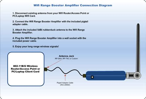 wi fi antenna wiring diagram wi get free image about wiring diagram wifi range booster wireless lifier