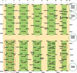 Best Vegetable Garden Layout Vegetable Garden Layout Thoughts On My Garden Layout Vegetable Gardening Forum Gardenweb