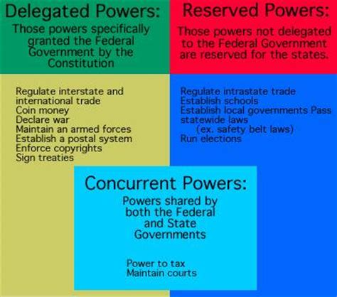 exle of reserved powers list of delegated reserved and concurrent powers these