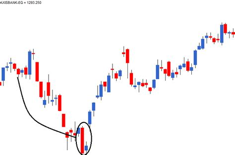 candlestick pattern of axis bank multiple candlestick patterns part 2 varsity by zerodha