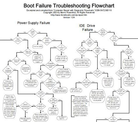boot failure troubleshooting flowchart computer repair news articles