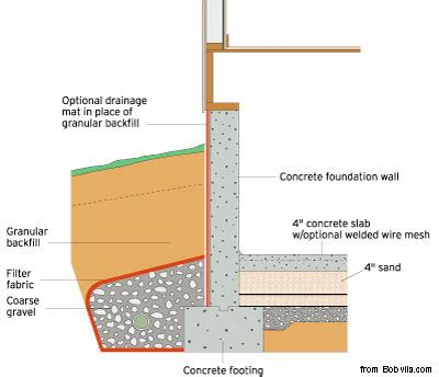 diagram of pad foundation services safe sound pest