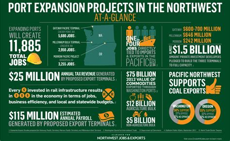 millions for state house upgrade port project economics majority of nw residents support coal export terminals