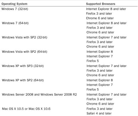 Office 365 Requirements Microsoft Lync Server 2013 Office 365 And Lync