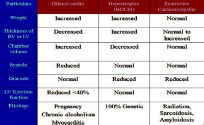 cardiomyopathy myocarditis pericarditis  international