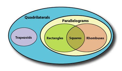 rectangular venn diagram miss kopels math grade 10 classifying