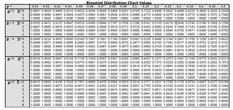 Binomial Table by Binomial Distribution Images