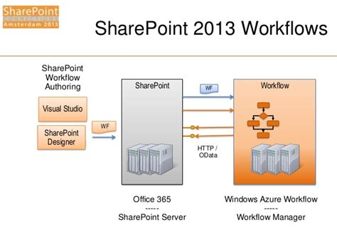 sharepoint 2013 workflow installation fixing sharepoint workflow manager architecture best