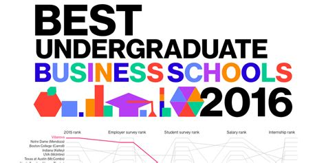 Villanova Mba Reputation by Best Undergraduate Business Schools Of 2016 Kogonuso