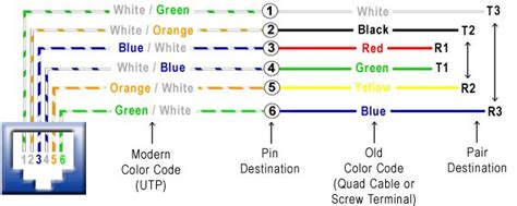 phone wire color code phone wiring diagram how to wire a phone voice or