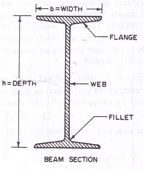 section beam design of structures lesson 2 rolled structural steel