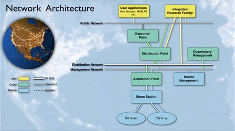 network architecture layout ci network architecture final design review