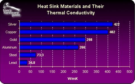heat sink thermal conductivity a cool bunch how to put a lid on the die temperature of