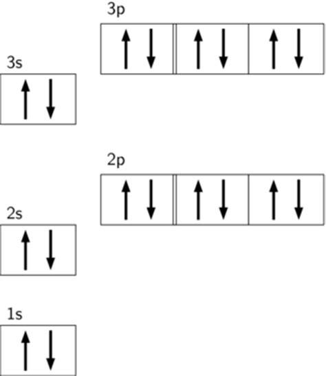 orbital diagram argon what is the maximum number of orbitals in the p sub level
