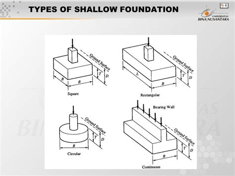 type of foundation session 5 6 bearing capacity of shallow foundation ppt