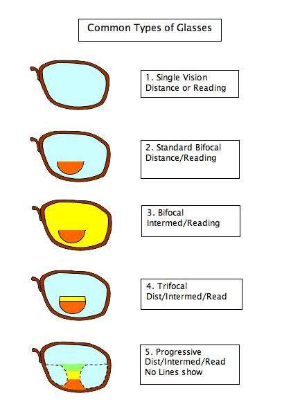 reading glasses progressive bifocals the neath property news