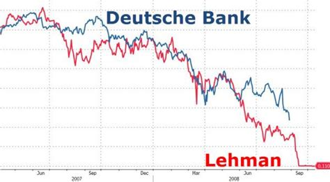 deutsche bank bankrupt what happens when deutsche bank goes bankrupt before the