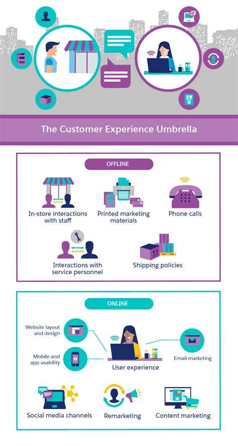 best customer experience how to ensure the best customer experience every time