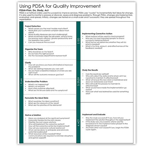 Model For Improvement Template pdsa worksheet humorholics