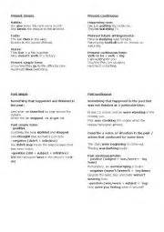 Resume Verbs Past Tense Worksheets Resume Present And Past Tenses