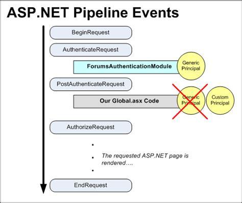 validation pattern in asp net asp net custom formsauthenticationticket validation