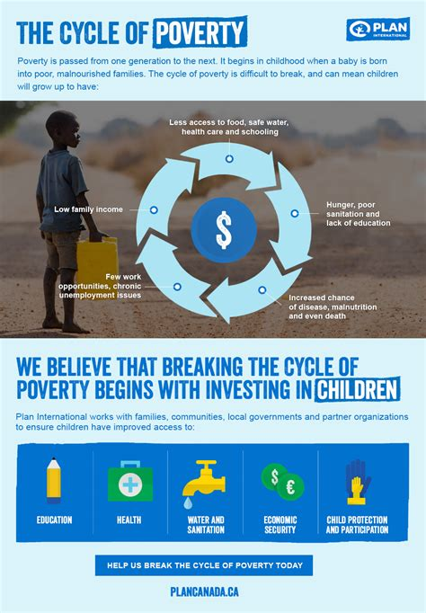 the cycle of poverty diagram breaking the cycle of poverty child poverty in africa