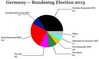 Meaning Of Pink by German Election Results Federal Bundestag And Hesse